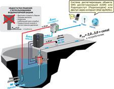 Управление погружным насосом, пример использования частотного преобразователя серии VFD-CP