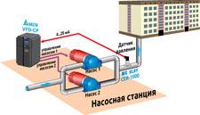 Система управления группой насосов, пример использования частотного преобразователя серии VFD-CP