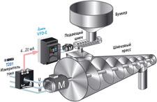 Контроль объёма подачи сырья на шнековый пресс в зависимости от нагрузки на его электропривод, пример использования частотного преобразователя серии VFD-E