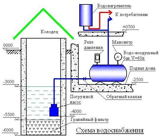 Система водоснабжения частного дома из скважины